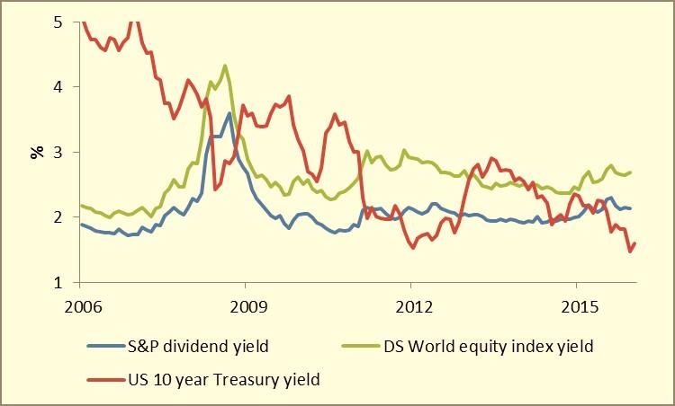 Chart 1 - reversing the yield gap JPEG
