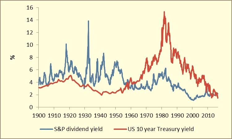 Chart 2 - the reverse yield gap in a longer-term context JPEG