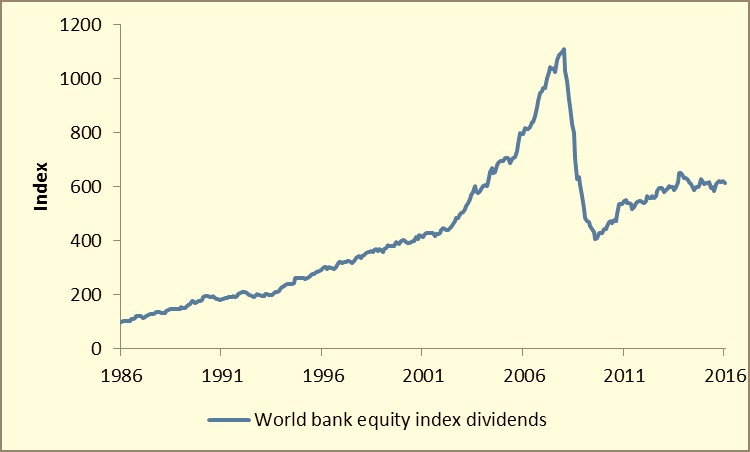 Chart 3 - global bank sector dividend index JPEG