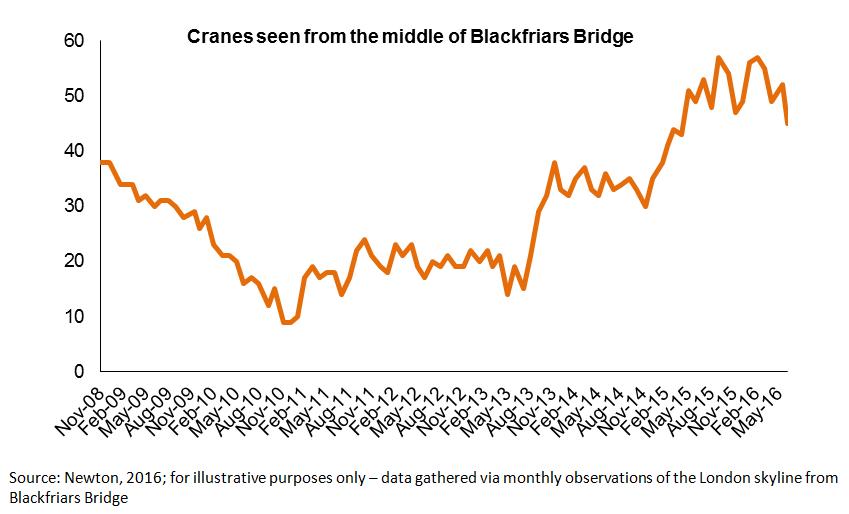 crane chart