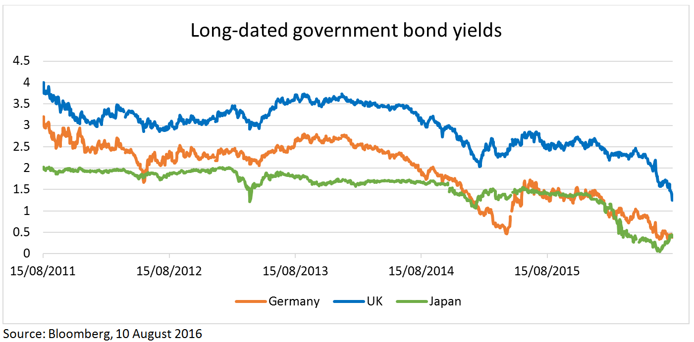 Long-dated government bond yields