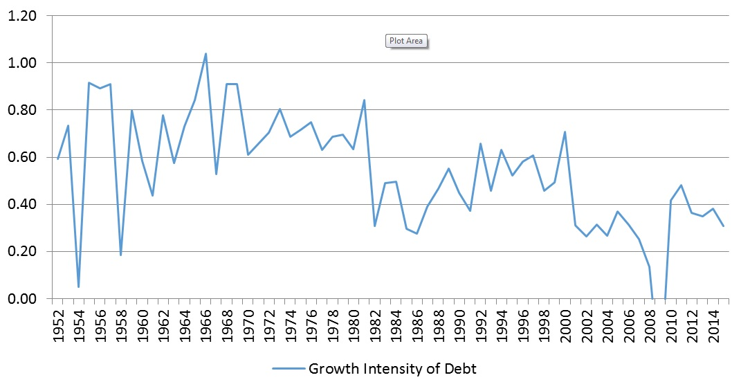 growth-intensity-of-debt
