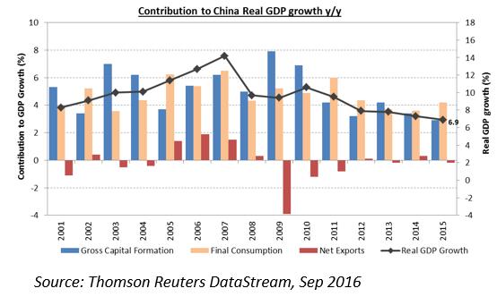 China blog chart 1