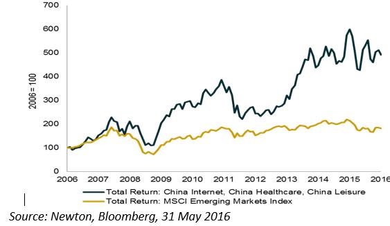 China blog chart 3
