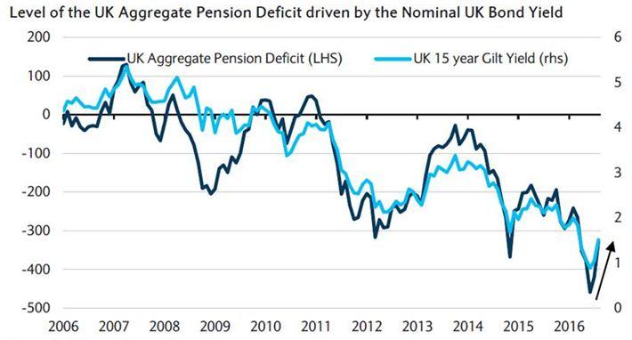 pension-deficits
