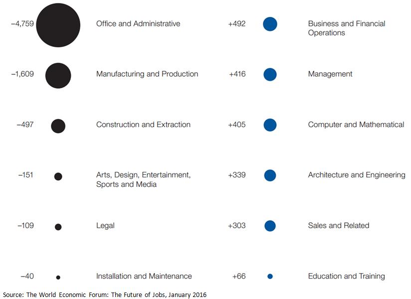 WEF chart