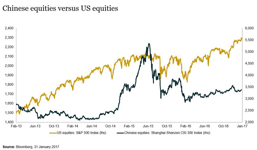 Chinese equities versus US equities
