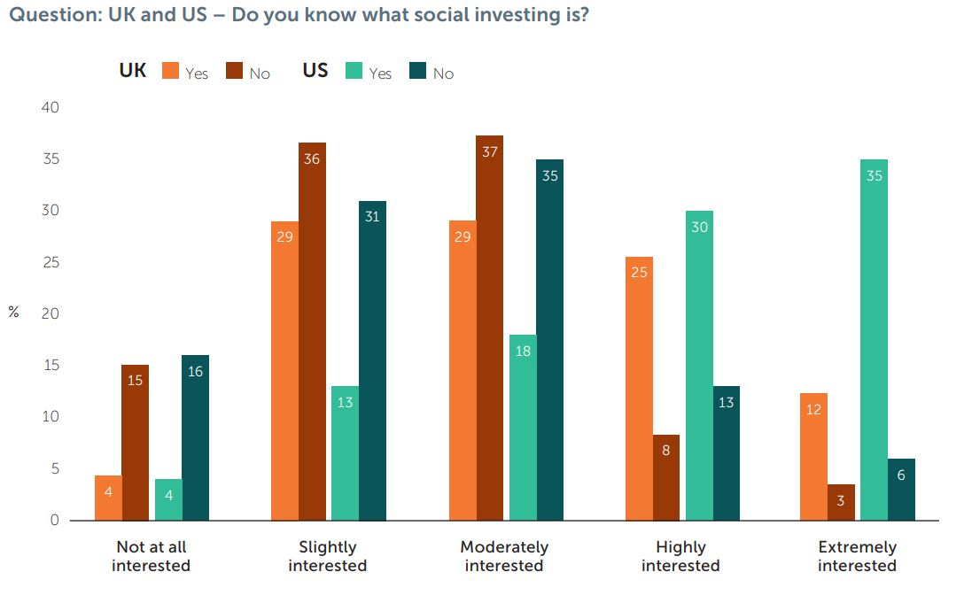 question-uk-and-us-do-you-know-what-social-investing is