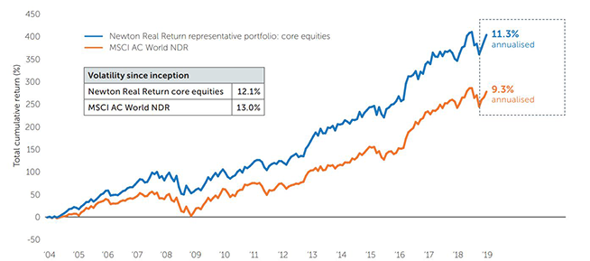 core-equities