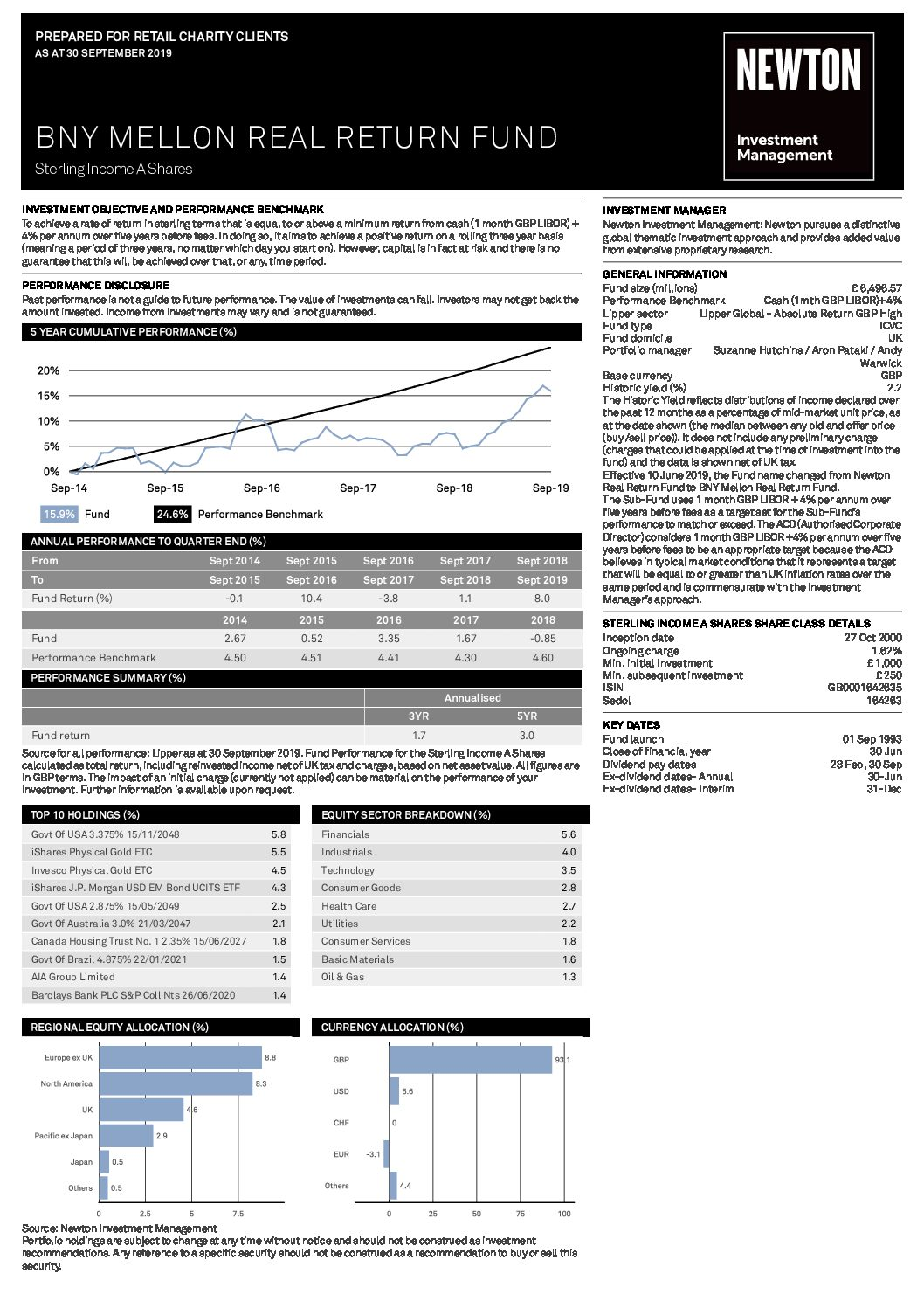 BNY Mellon Real Return Fund factsheet