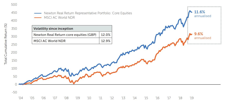 core-equities