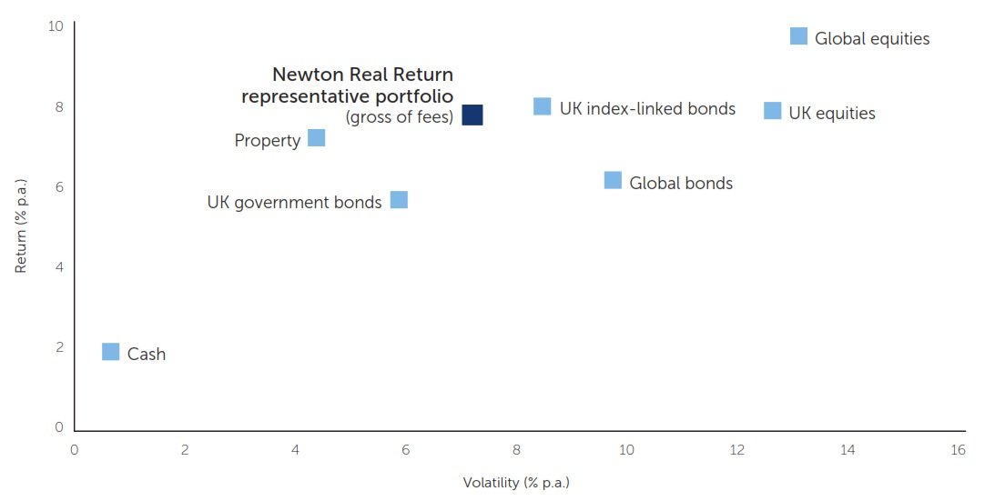 risk versus returns