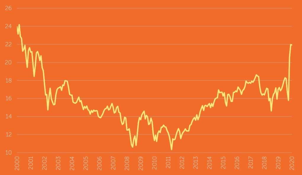 S&P 500 forward 12-month price/earnings ratio