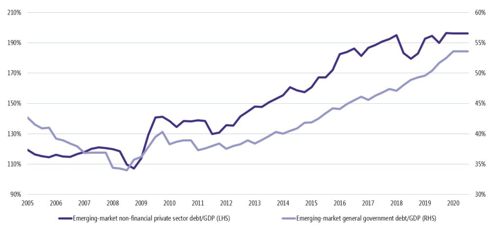 Emerging-market government versus non-financial private-sector debt to GDP (as %)