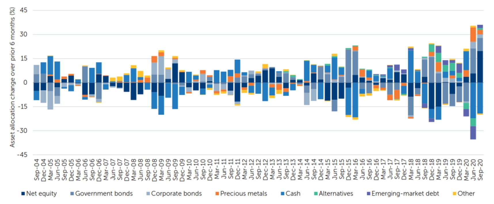 Newton Real Return: Changes in asset allocation over six-month periods