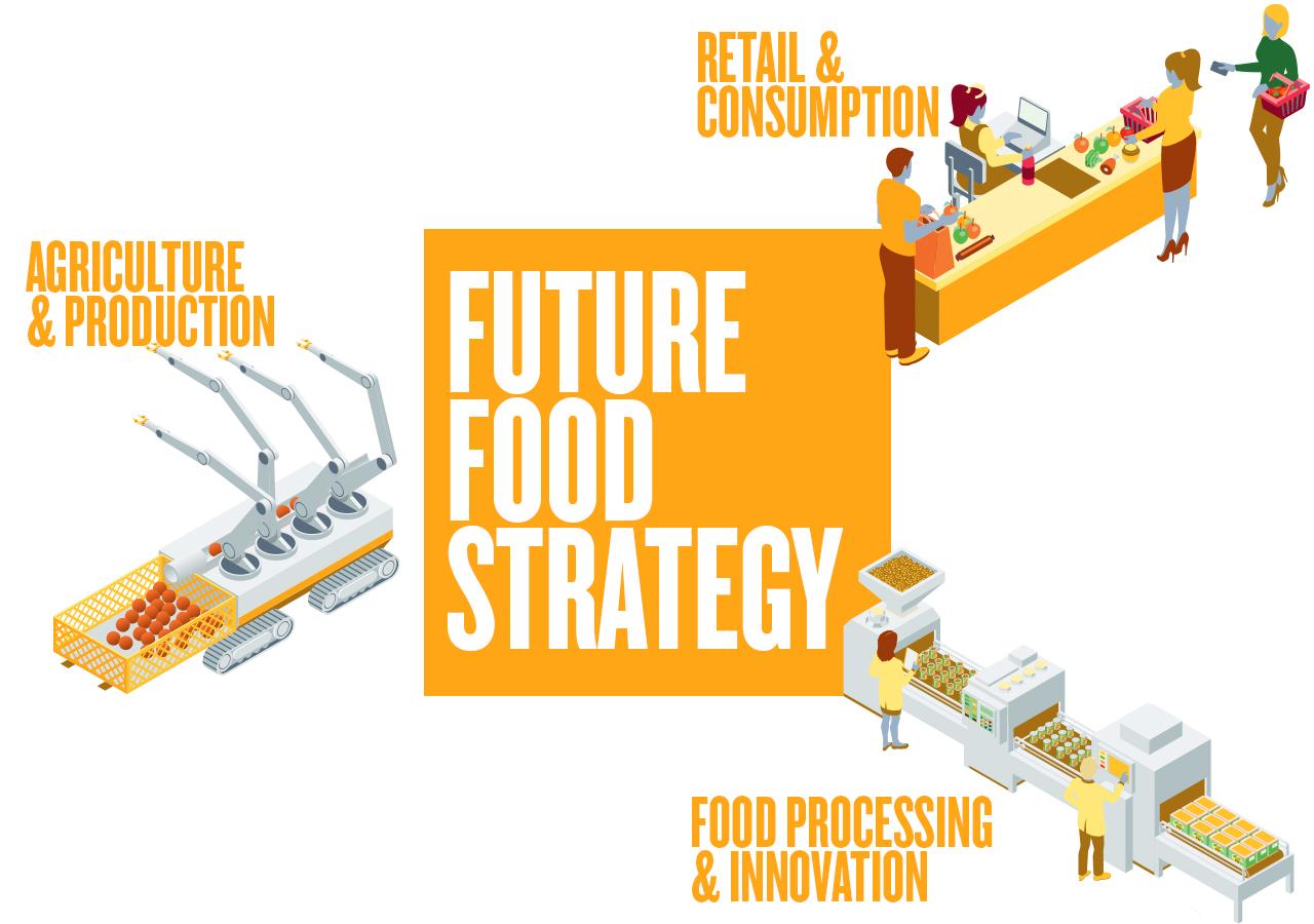 Future Food Strategy