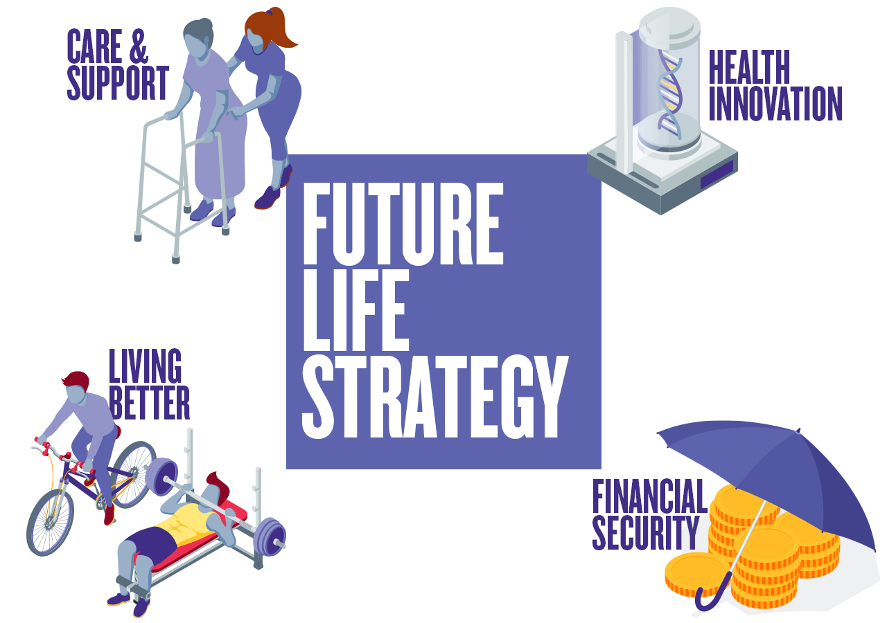 Future Life Strategy