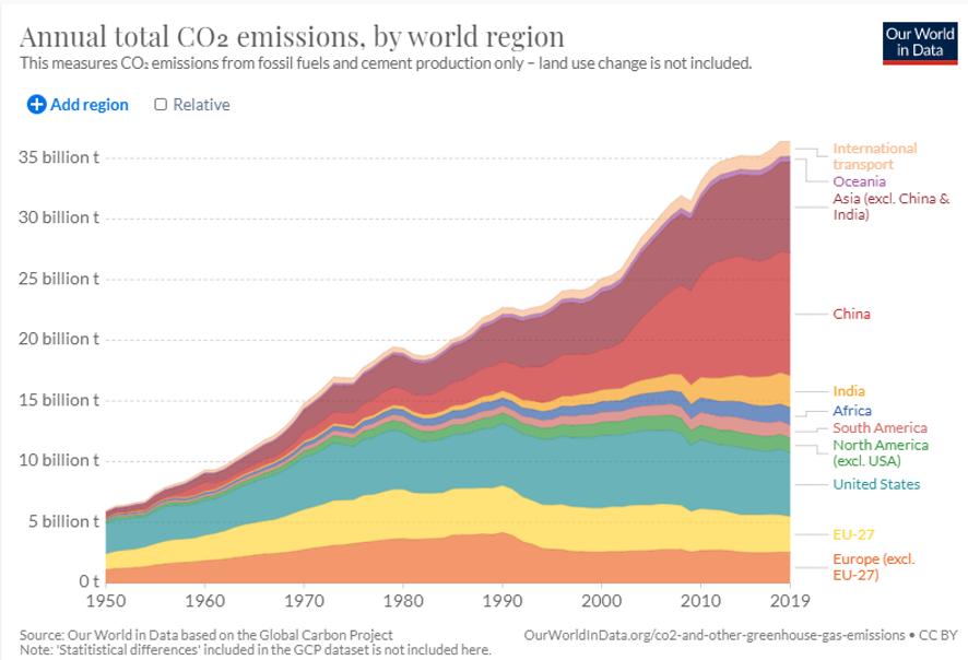 CO2 emissions 2020