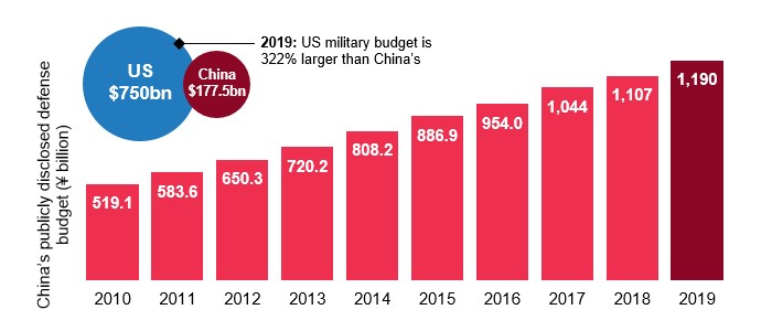 China's Publicly Disclosed Defense Budget
