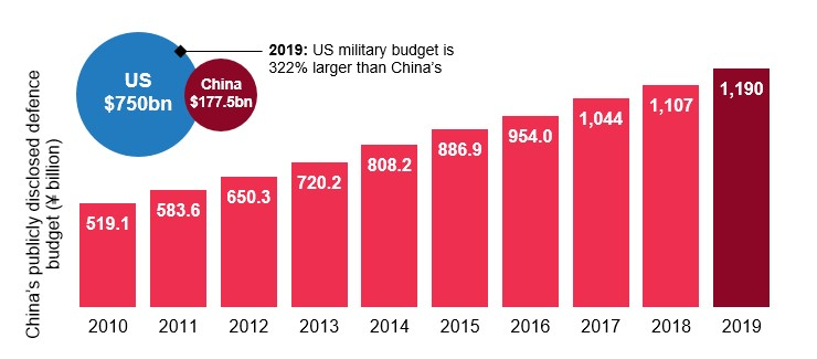 China's publicly disclosed defence budget