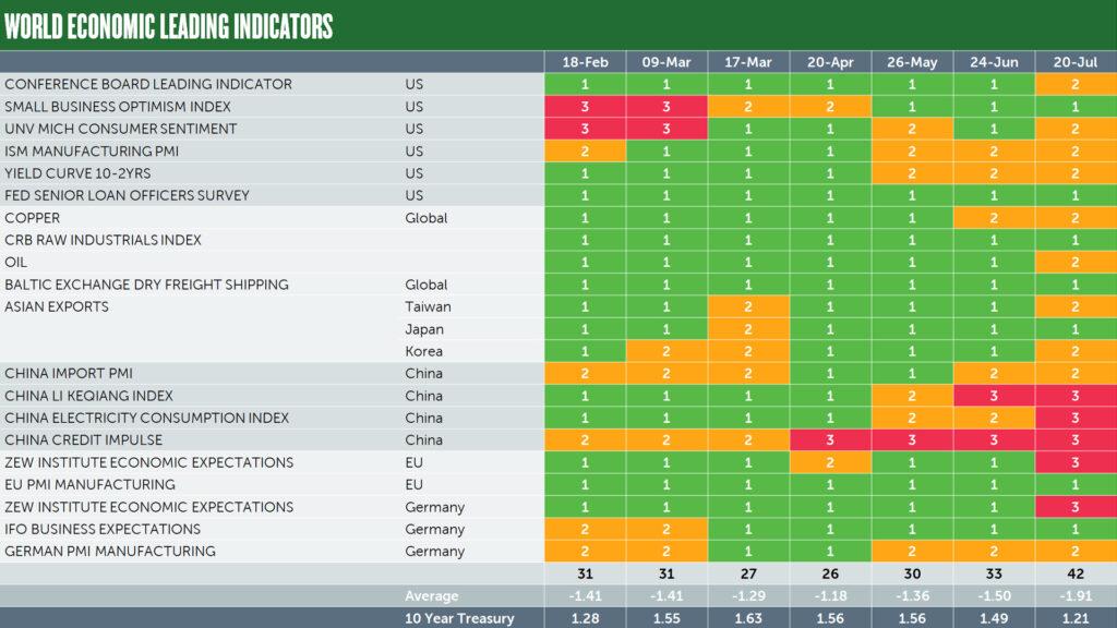 World economic leading indicators